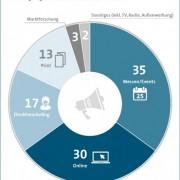 online-marketing-ausgaben
