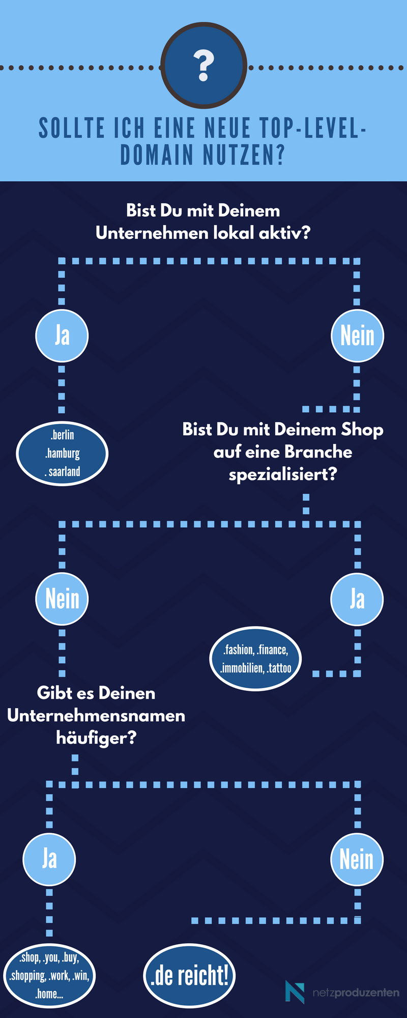 Infografik Top-Level-Domains