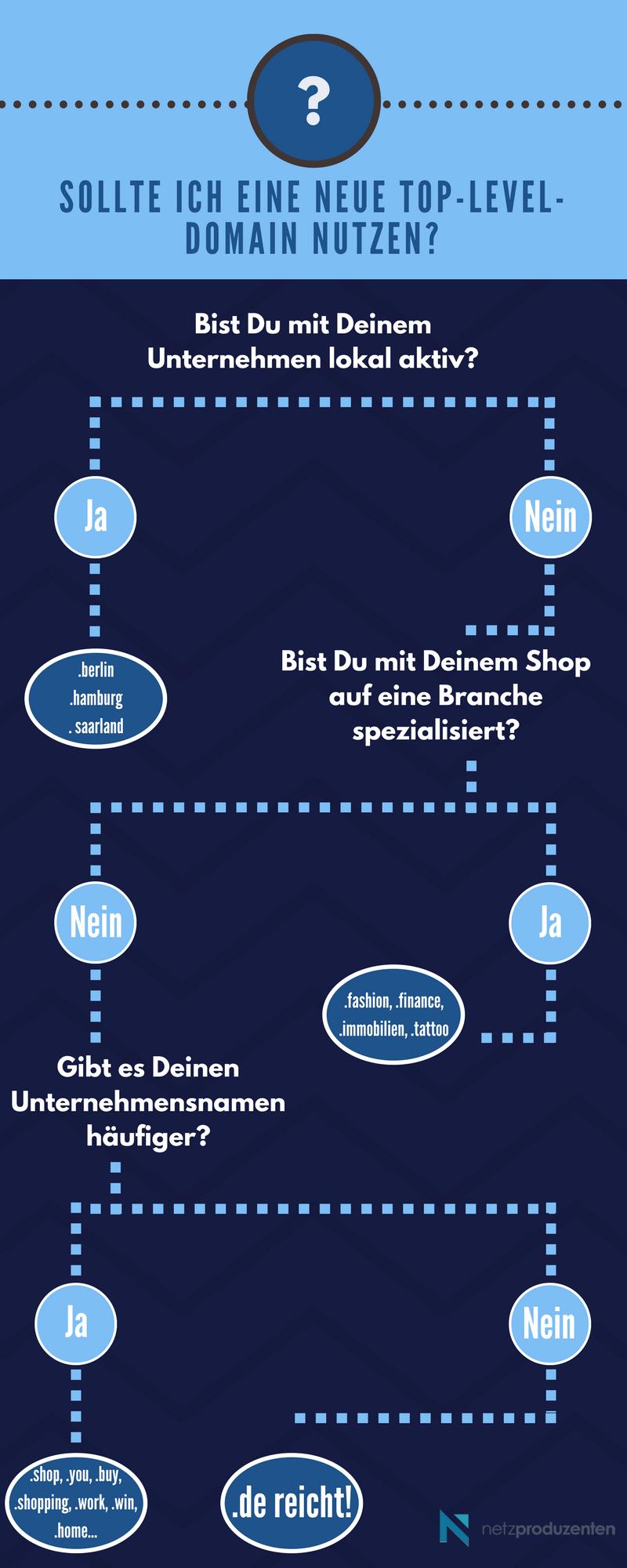 Infografik Top-Level-Domains