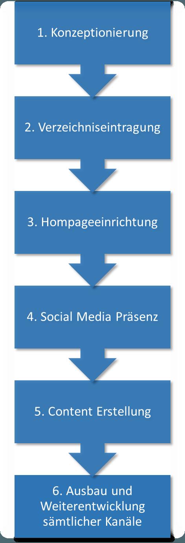 Grafik Blogartikel 1