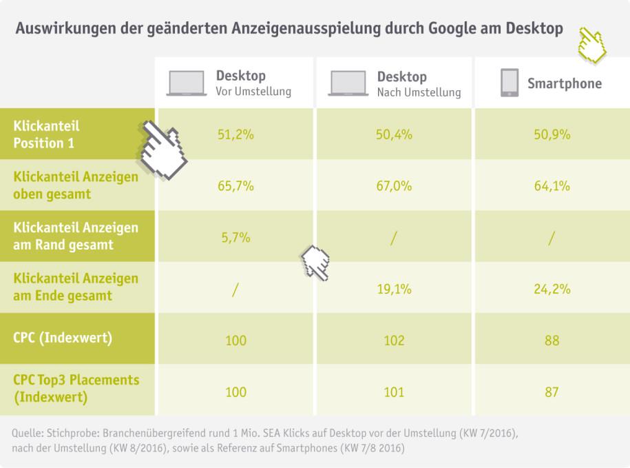 Hier alle Daten zur Anzeigenplatzierung von der Onlineagentur Intelli Ad im Überblick. (quelle: Intelli Ad) (Übrigens: So geht gutes Content-Marketing!)