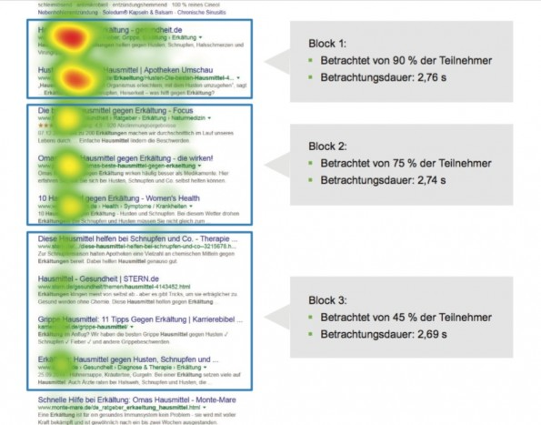 Google Eye-Tracking Heatmap