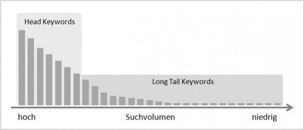 """So sieht die Verteilung der Keywords aus. AdWords mit Longteil-Keywords meistern. <a href=""""http://t3n.de/news/longtail-keywords-ecommerce-522833/""""> Grafik von t3n</a>."""