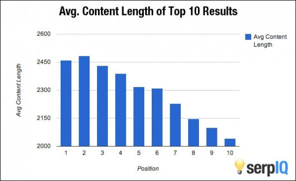 Die durchschnittliche Länge von Content auf den vorderen Rankingplätzen.