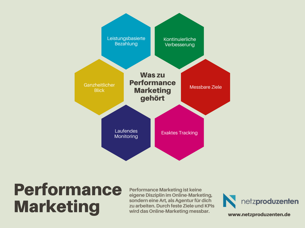 Inforgrafik B2B-Performance-Marketing