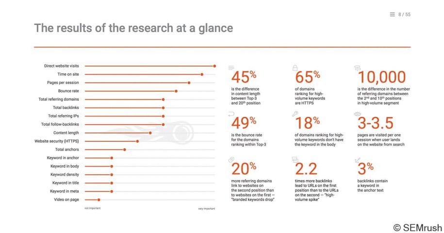 Die Rankingfaktoren 2018 laut der Studie von SEMrush (Quelle: SEMrush)
