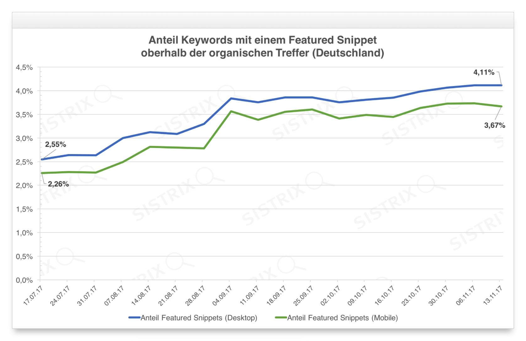 Es geht voran: Der Anteil der suchanfragen mit Featured Snippets wächst rasant. (Grafik: Sistrix)
