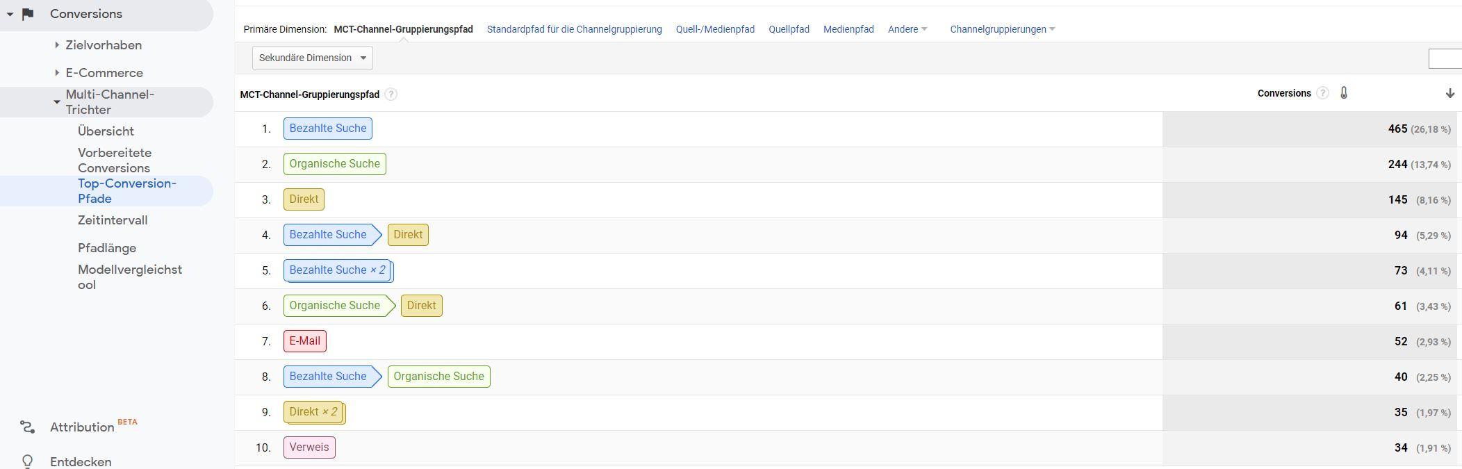 Conversion Pfade in Google Analytics