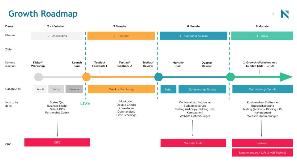 PPC - Werbung Growth Roadmap
