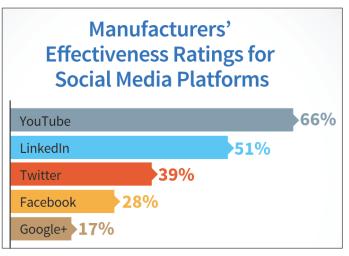 Youtube liegt bei Entscheidern ganz weit vorne. Wie lässt sich hier Social Media-Werbung für B2B umsetzen? (Quelle: Content Marketing Institute. Die Daten gelten für Amerika, daher ist Xing nicht dabei.)