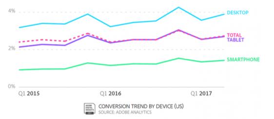 Ein heftiger Unterschied. Welches Potenzial hier wohl für mobile Werbeanzeigen schlummert? (Quelle: Adobe Analytics, Q4)