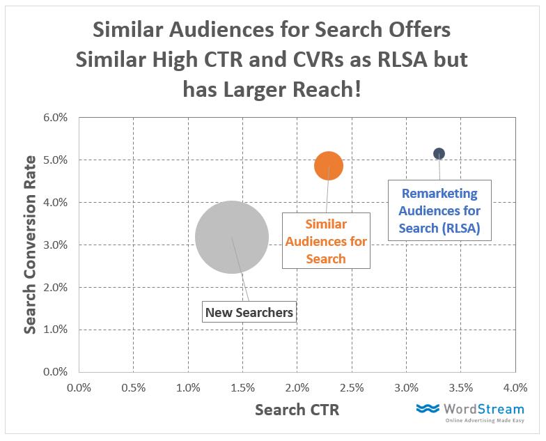 Laut Wordstream sind CTR und Conversionrate genauso gut wie bei Remarketing-Anzeigen für Deine AdWords-Zielgruppe, aber die Reichweite ist erheblich höher. (Quelle: Wordstream)