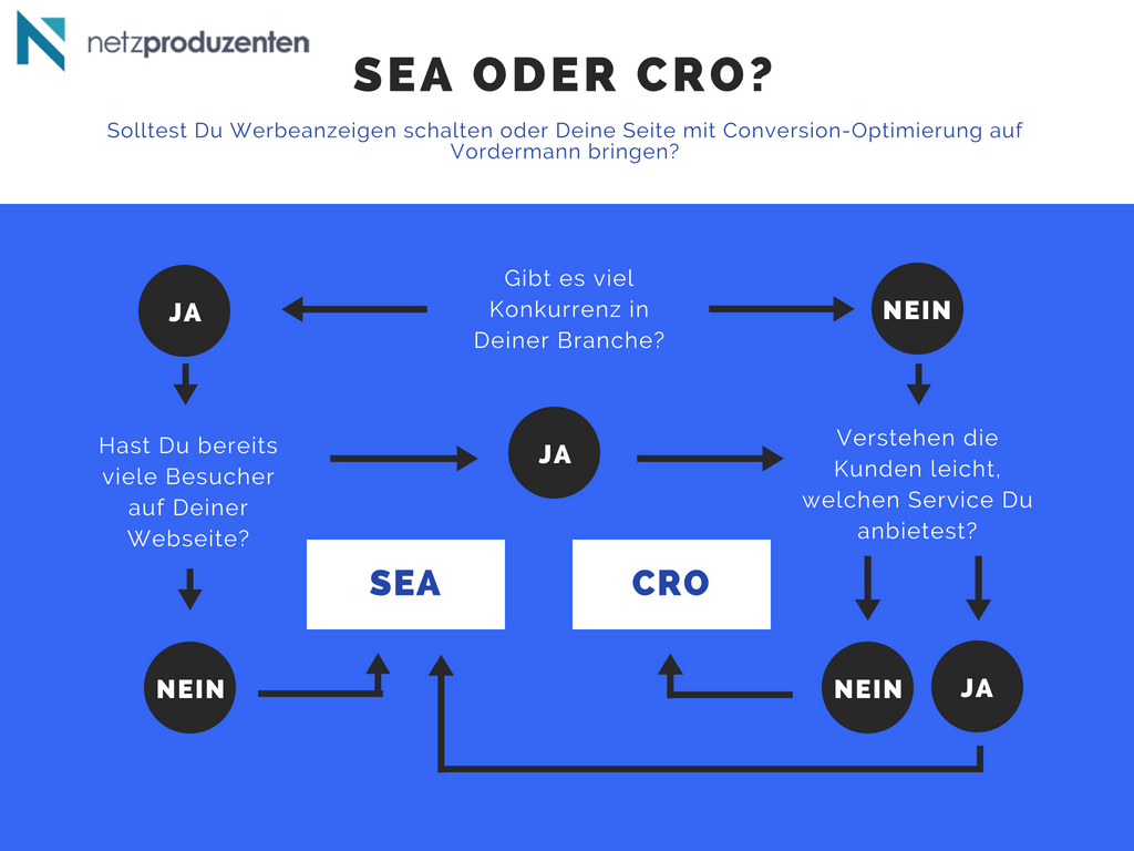 SEA vs. Conversion-Optimierung Flowchart