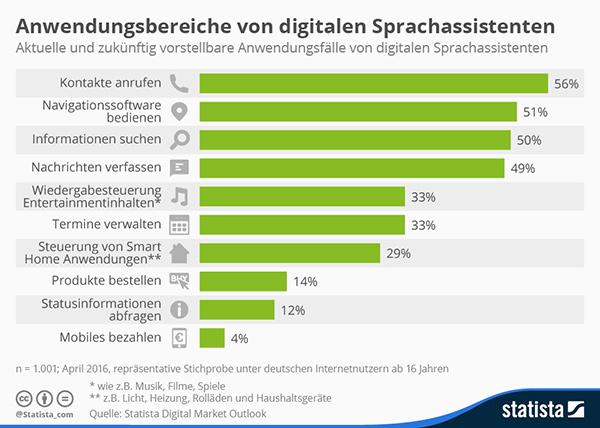 50 Prozent der User nutzen Voice Search als Mittel bei der Suche nach Informationen. 14 Prozent vertrauen auf die virtuelle Hilfe beim Shopping. (Quelle: statista)