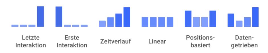 Attributionsmodellierung, wie du sie bei Google Analytics oder Google Ads findest. (Quelle: Google)