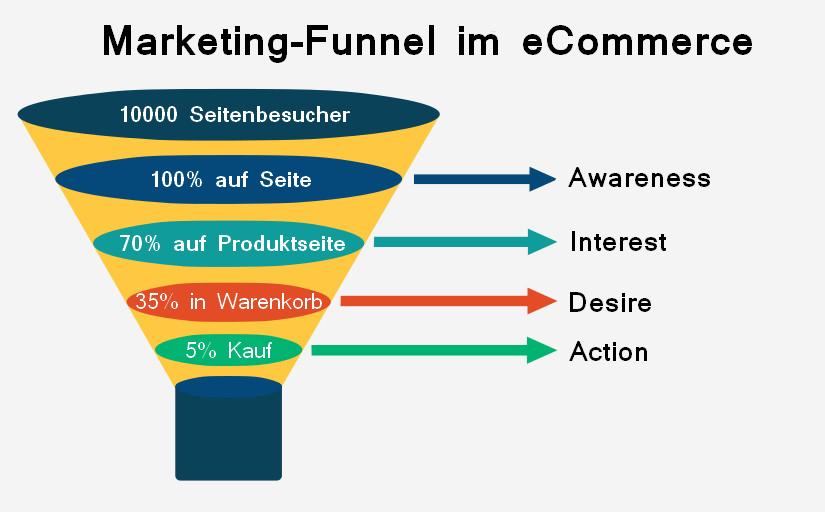 Der Marketing-Funnel führt vom ersten Seitenbesuch bis zum endgültigen Kauf.