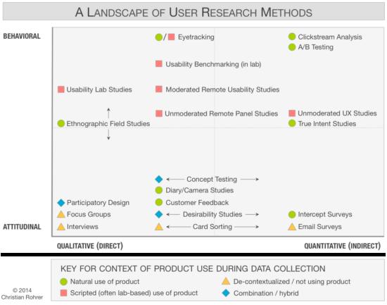 Es gibt unzählige Möglichkeiten, das Nutzerverhalten auszuwerten. Zu den CRO-Trends 2019 gehört, die meisten davon sinnvoll und angemessen zu kombinieren. (Quelle: NNgroup)