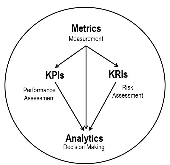 Die Entscheidungsfindung bei einer SEA-Agentur mit Conversion-Fokus ist relativ komplex und basiert auf viel mehr Faktoren. (Quelle: Performance Magazine)