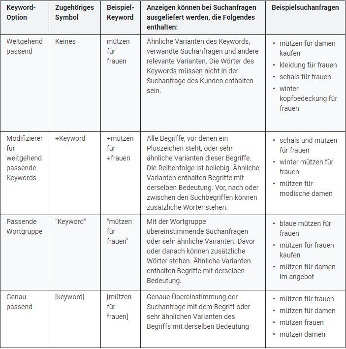 Übersicht über die verschiedenen Match Types